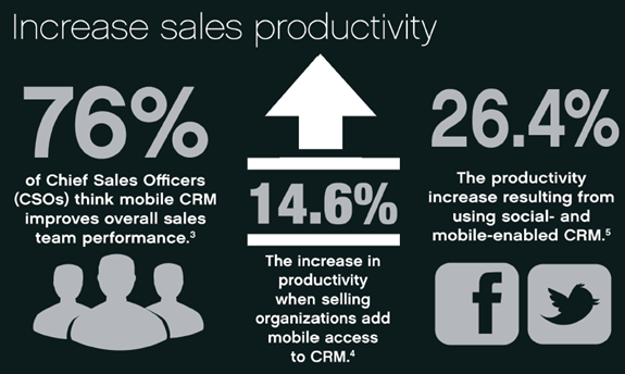 Mobile-CRM-Increase-Sales-productivity