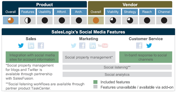 Saleslogix-Info-tech-Socal-features