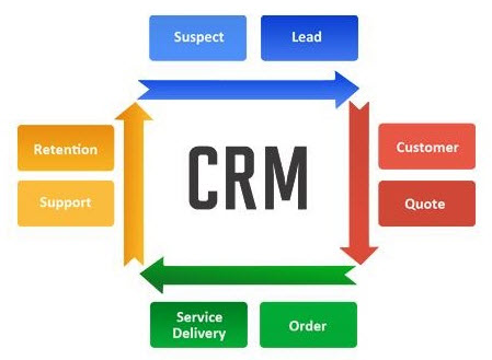 CRM_components
