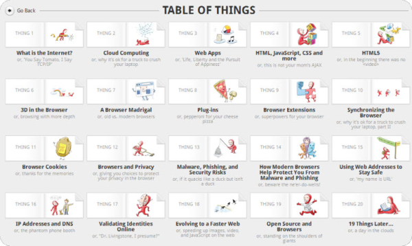 20-Things-Learned-contents