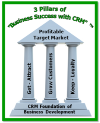 3-pilliars-of-CRM-Foundation