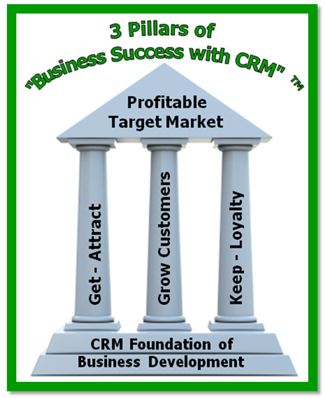 Three-pillars-Business-Success-with-CRM