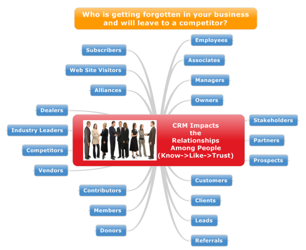 CRM-People-Relationships