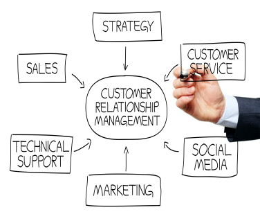CRM-Strategic-Overview