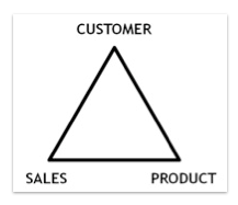 Customer-sales-product-relationship