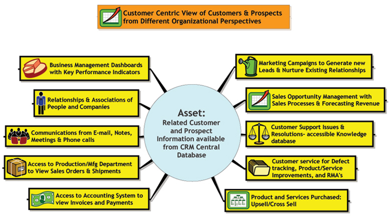 Obtain a 360° Customer Centric View
