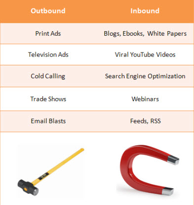 Outbound-inbound-marketing