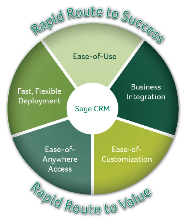 SageCRM-Rapid-Route-to-Success