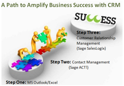 Path to Amplify Business Success with CRM2