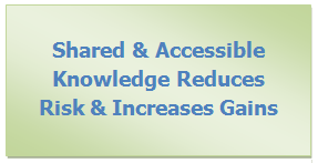 CRM-Knowledge-reduces-Risk