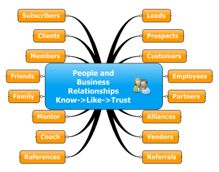 Relationships-MindMap-CRM