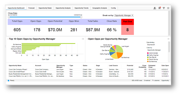 Infor_CRM-Analytics-sales-summary