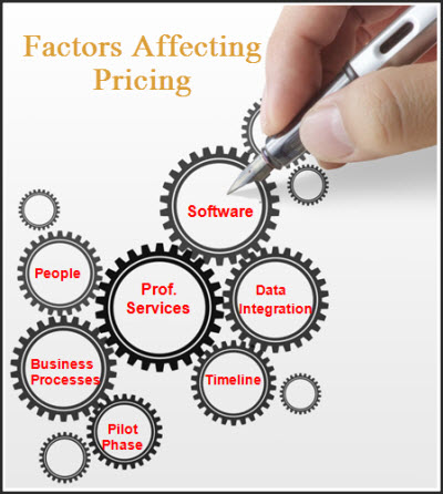 what factors affect the price of a product