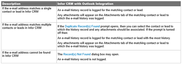 Infor_CRM-When_you_record_an_e-mail_message_to_History