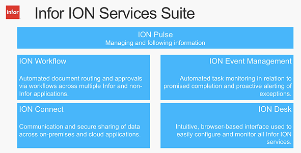 Infor_ION_Services_Suite