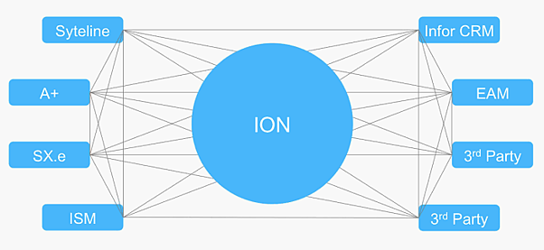 ION_Suite_Integrations