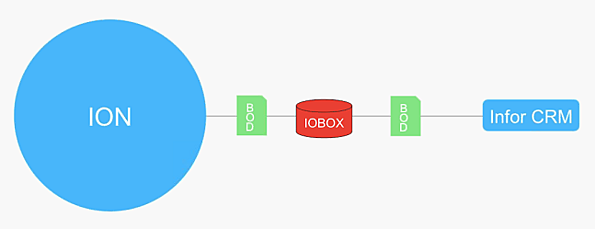 ION_workflow_thru_IO_box