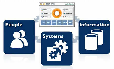 TaskCentre-People-Systems-information