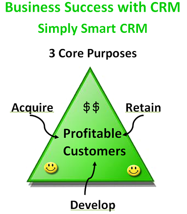 3_Core_Componets_of_CRM_System_Business_Development-resized-600