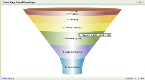 Saleslogix-sales-stage-funnel