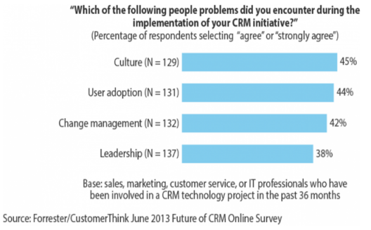 How to succeed with CRM – critical success factor of people