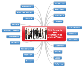 CRM-Impacts-People-relationships