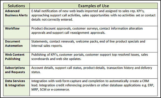 BPM Examples of Use