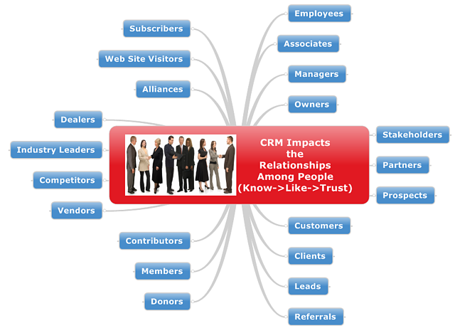CRM_Impacts_People_relationships-3.png
