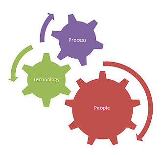 people-process-technology-images