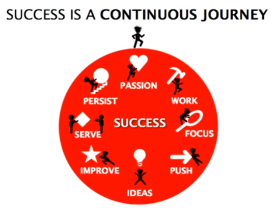 Success-is-a-Continuous-Journey