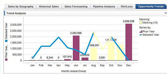 SalesLogix-Analytics-Opportunity-Trend-Analysis-1