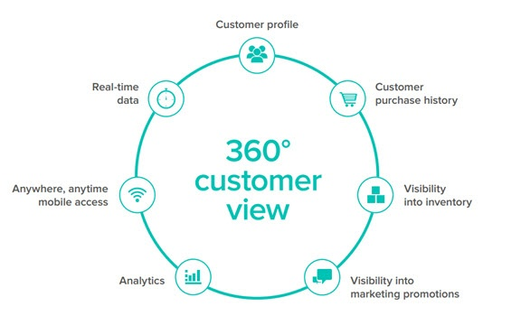 360_Customer_view_with_Infor_CRM.jpg