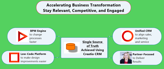 4 super powers- Creatio and Success with CRM Consulting