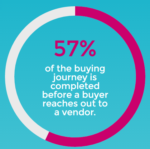 57 percent of B2B buyer journey is done before calling you.png