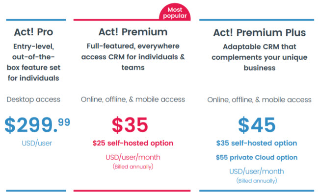 ACT v21 Pricing