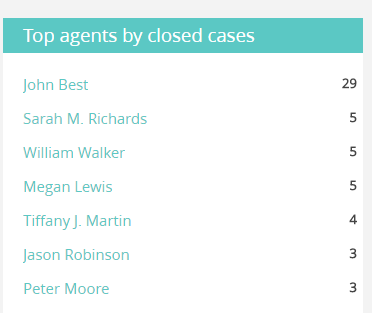 Closed cases leader board.png