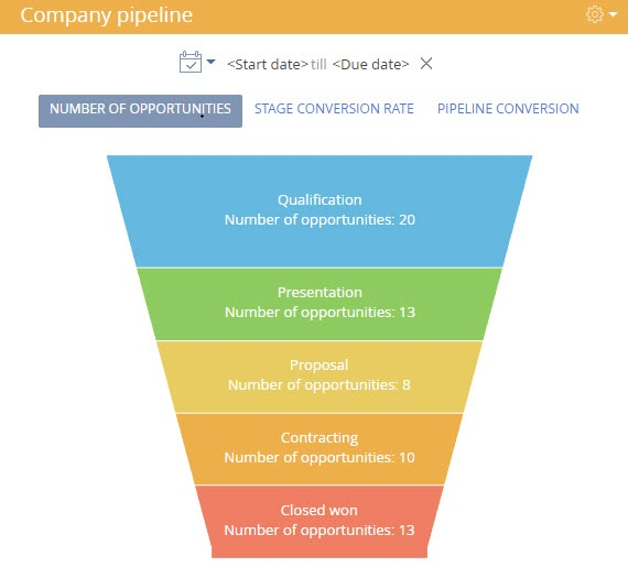 Company sales pipeline