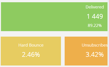 Dashboard email totals 2.png