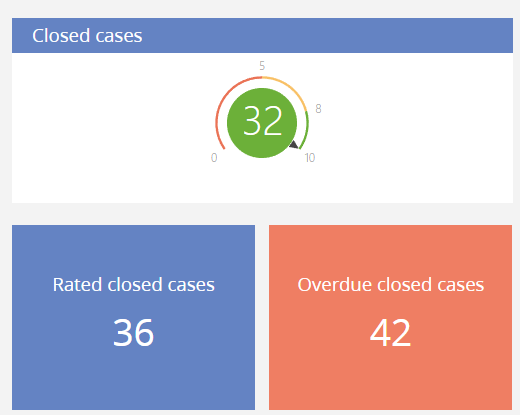 KPI-Closed cases.png