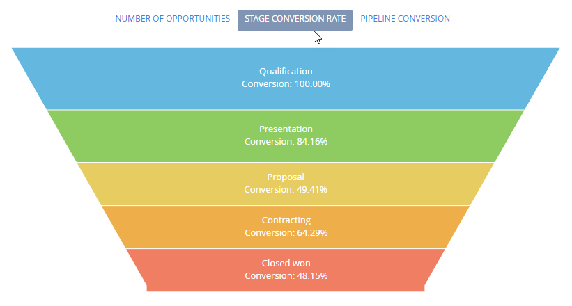 Sales stage conversion rate