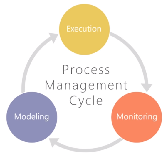 Process Management cycle