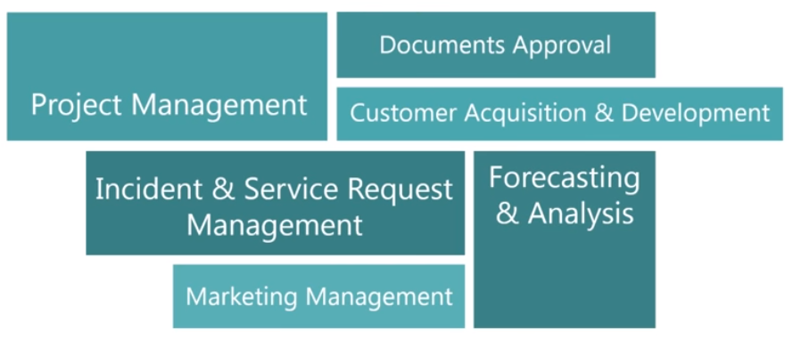process automation areas for bpm'online