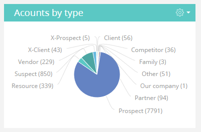 Accounts by type.png