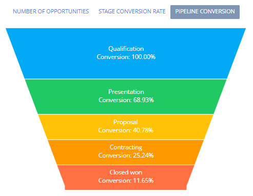 Sales pipeline conversion-bpmonline CRM
