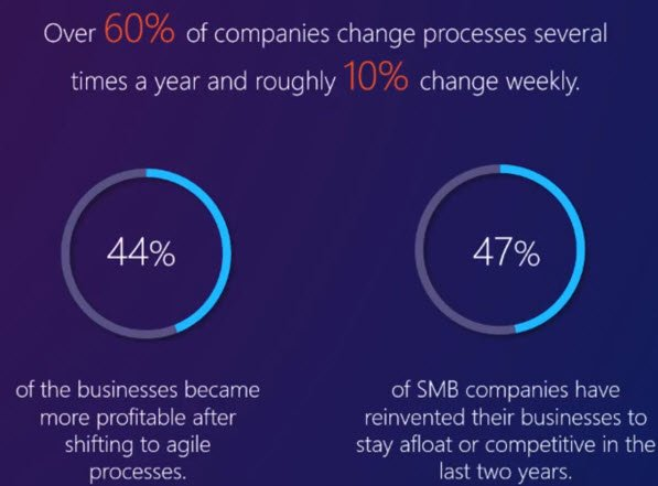 bpm'online agility to change business processes.jpg