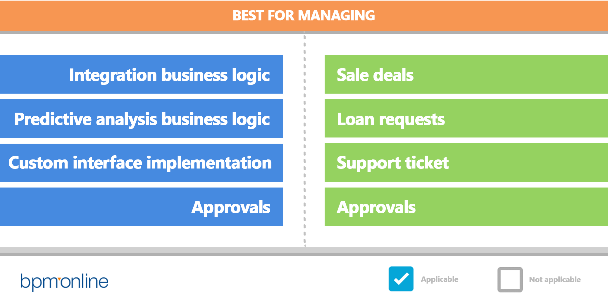 bpm'online_bpmn_vs_dcm_best for managing