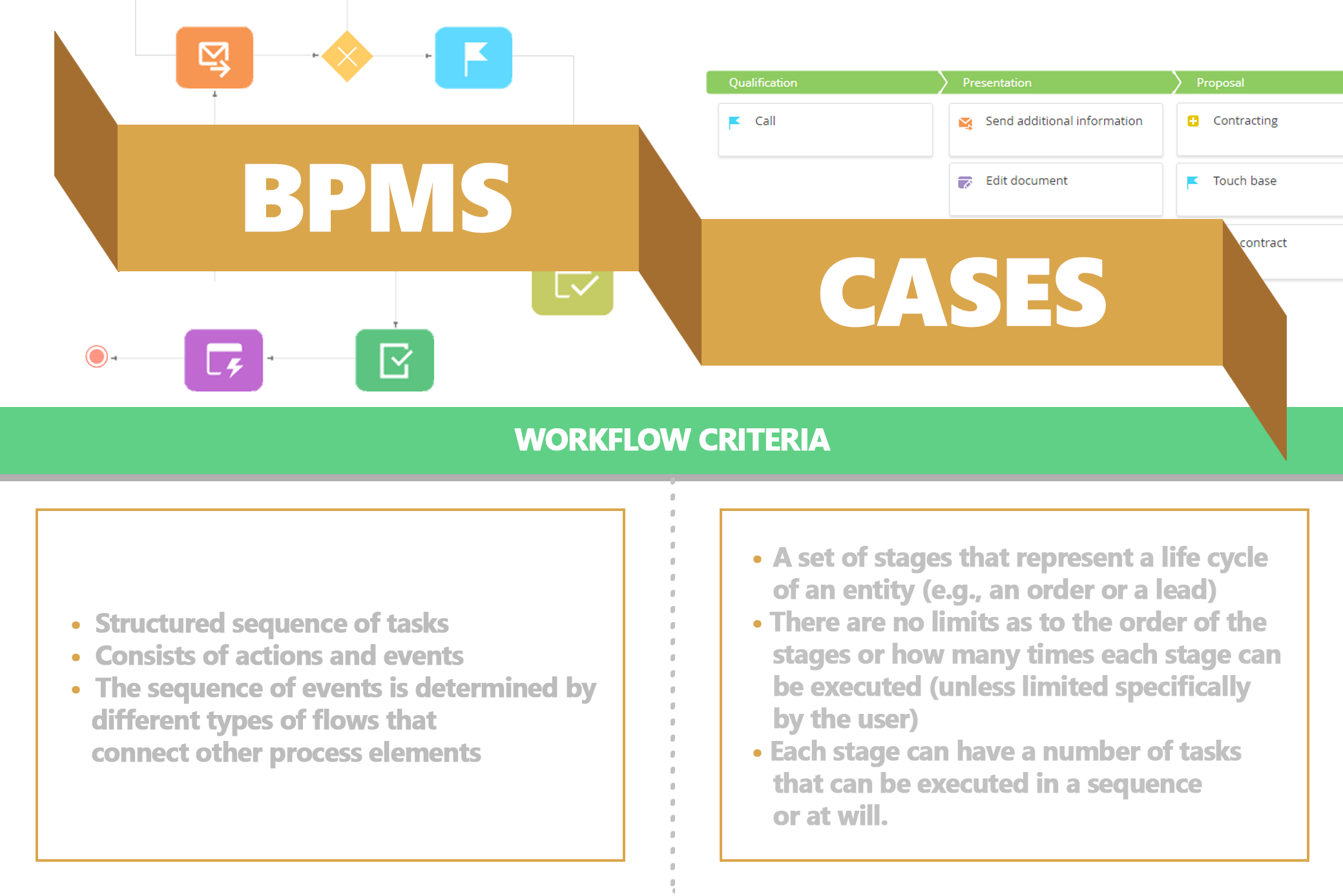 bpmn_vs_dcm in bpmonline CRM