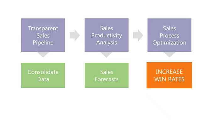 Boost Sales productivity with Creatio CRM