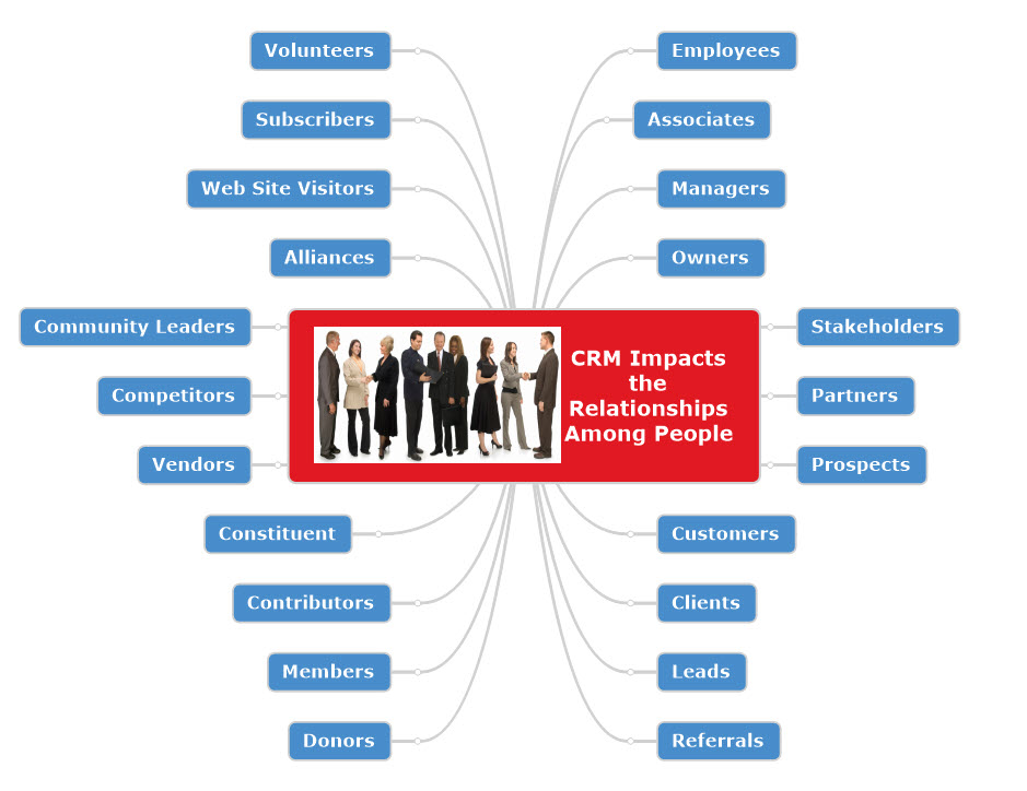 CRM Impacts relationship among people