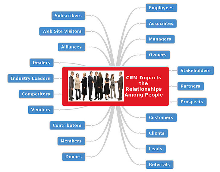 CRM impacts relationships among people-1